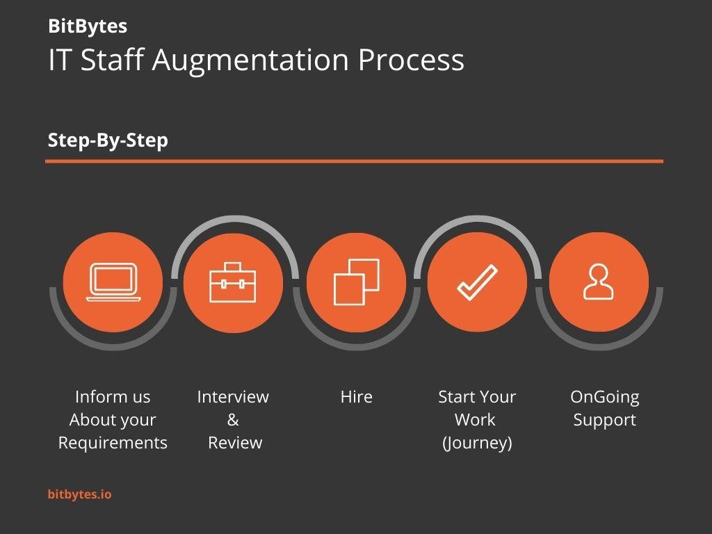 BitBytes IT Staff Augmentation Process